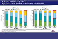 Clinical Impact of Aging and Comorbidities on HIV Management - Updated 6/11/19
