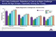 Improving HIV Care Outcomes Across the Care Continuum