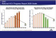 Best Practices for HCV Infection Before and After the Cure - Updated 5/15/20